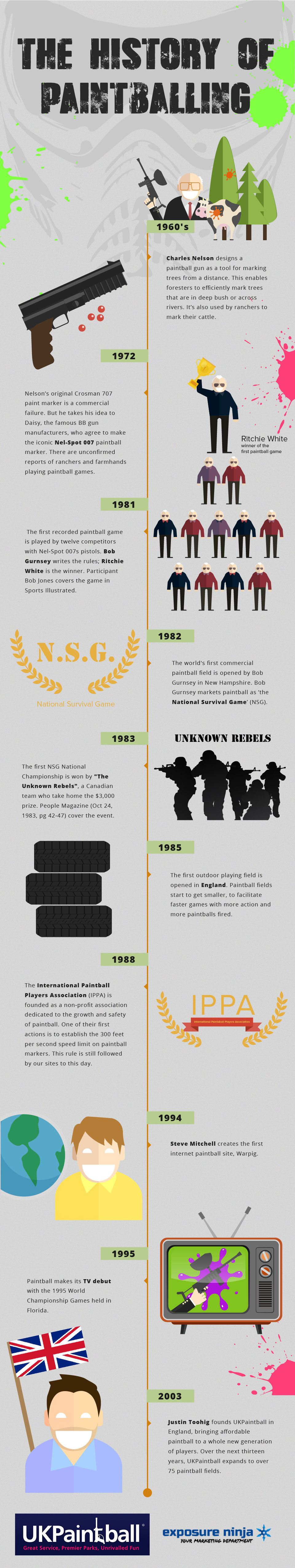The History of Paintballing